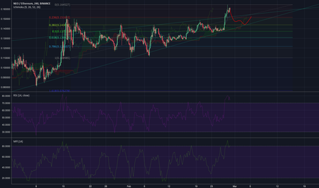 NEOETH: NEO following an uptrend.