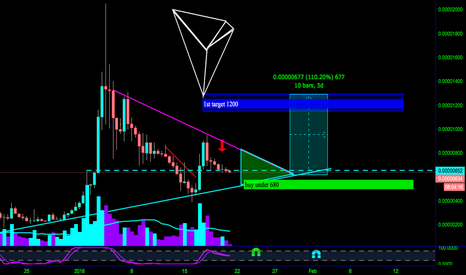 TRXBTC: TRON 111% GAINS 2ND WAVE COMING.  IF YOU MISSED THE FIRST ONE..