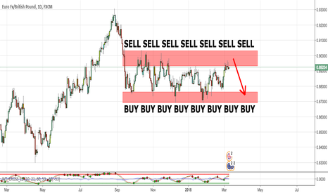 EURGBP: EURGBP Range Trading