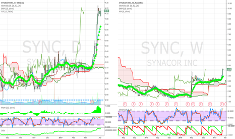 SYNC: it above  clouds high handles