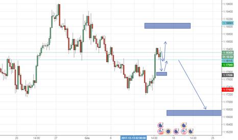 EURUSD: EURUSD - potencjalne scenariusze przed ECB