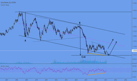 EU1!: EURO: Is it ready to bounce?