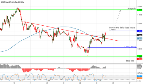 GBPUSD: GBPUSD waiting for another break