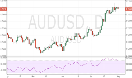 AUDUSD: Sell AUD/USD for 0.7892-0.7860