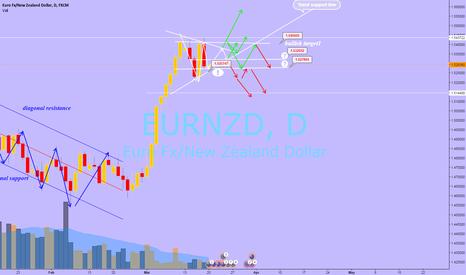 EURNZD: eurnzd still long?