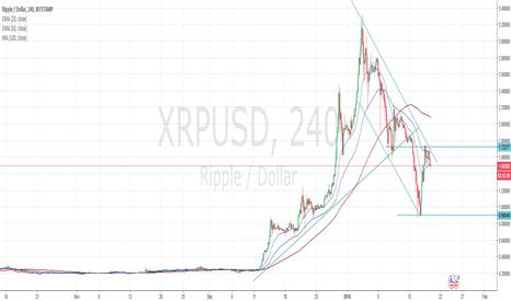 XRPUSD: Ripple is tired?