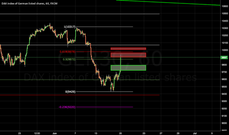 GER30: DAX Buying and Selling intraday Zones
