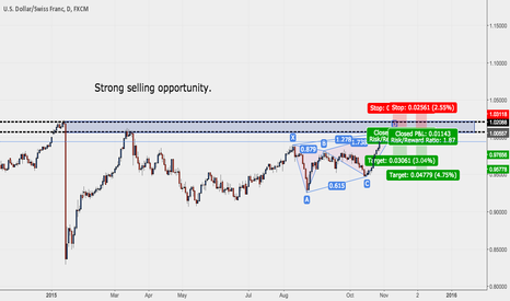 USDCHF: USDCHF Strong selling opportunity.