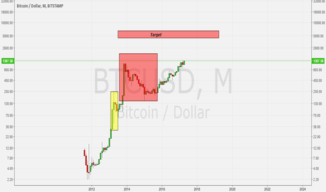 BTCUSD: Bitcoin fractal repeat