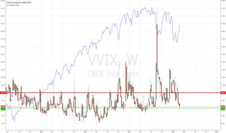 VVIX: VVIX cheap, long volatility ahead of FED