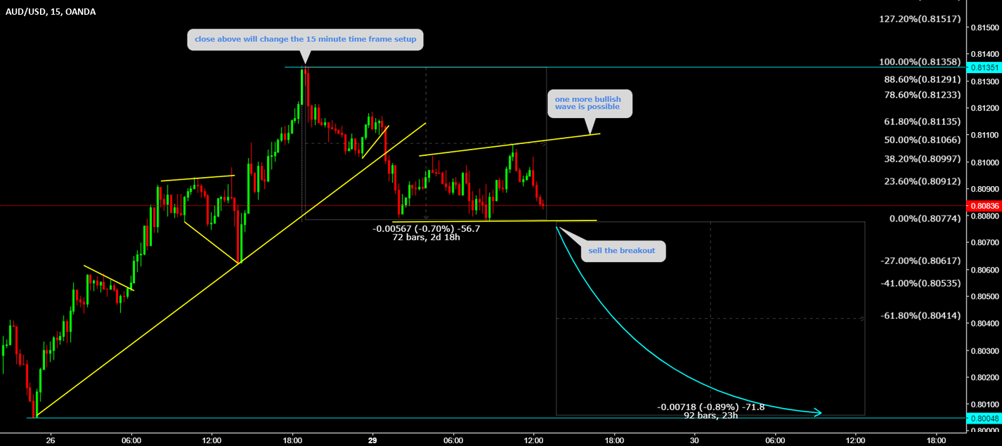AUDUSD Sell the breakout