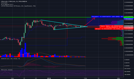 LTCBTC: LTC wants up so bad!