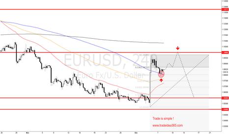EURUSD: EURUSD is shortterm LONG