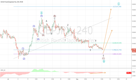 GBPJPY: Two entries @ 0.786 and 0.886 fib