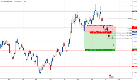AUDUSD: C to D drop from D1 supply