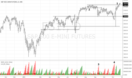 ES1!: Is The S&P 500 Headed For Correction Territory?