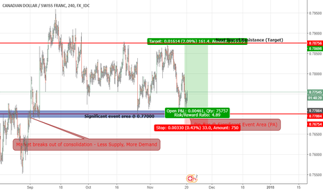 CADCHF: CAD/CHF - Take advantage of the consolidation