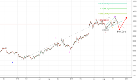FEDERALBNK: Possible Elliot Wave Count - Federal Bank