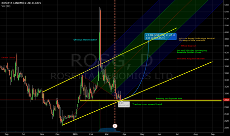 ROSG: ROSG Looking for a Catalyst