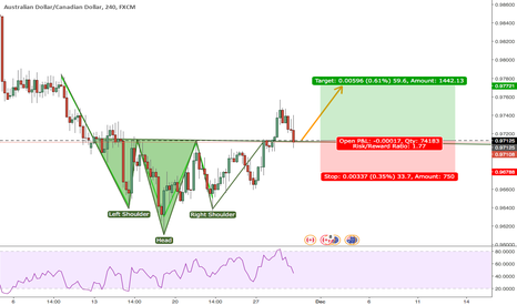 AUDCAD: Head and shoulders pattern on the 240 min AUDCAD