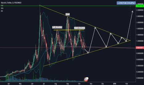 VIAUSD: Via Trade Idea