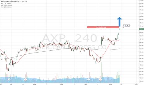 AXP: Strategy of American Express by AzaForex forex broker