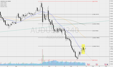 AUDUSD: AUDUSD - good signals to think at the end of the correction