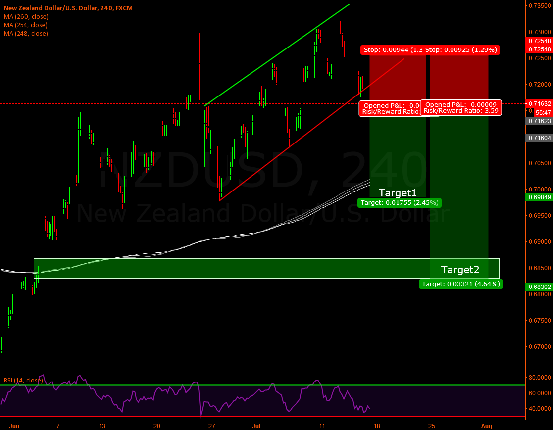 Nzd/Usd - Updated set-up