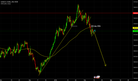 XAUUSD: Gold sell ides