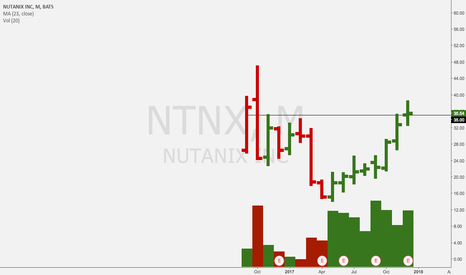 NTNX: Monthly too...
