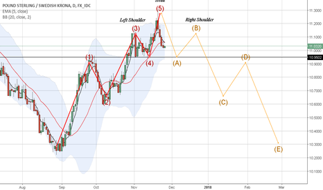 GBPSEK: hoping for this pattern