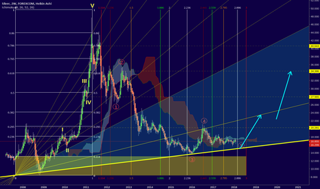 XAGUSD: Silver - The VERY close to breakout!