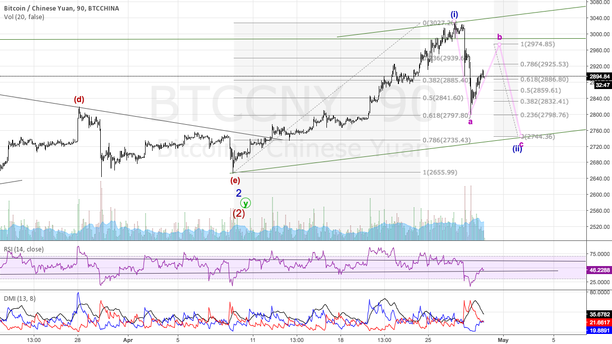 BTC correction may have further to go