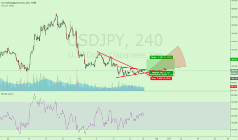 USDJPY: RR3.19 SL AT 99.7