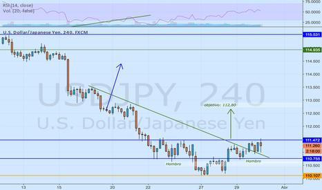 USDJPY: El Yen parece querer desvalorizarse
