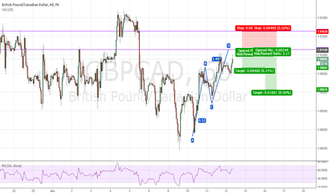 GBPCAD: abcd