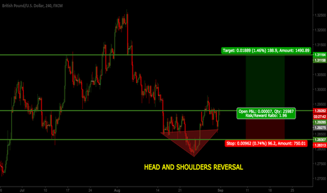 GBPUSD: GBPUSD H4 HEAD AND SHOULDERS REVERSAL