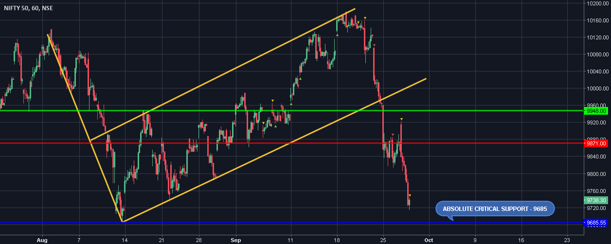 Will the Real #Nifty would stand up - BASE 9685 - Deciding level