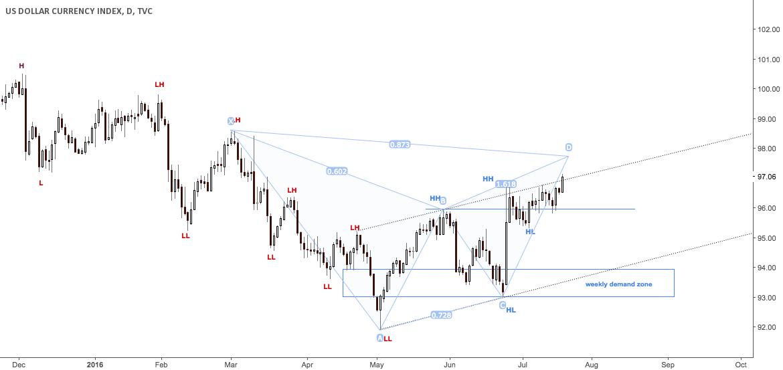 Dollar breaking upper channel line