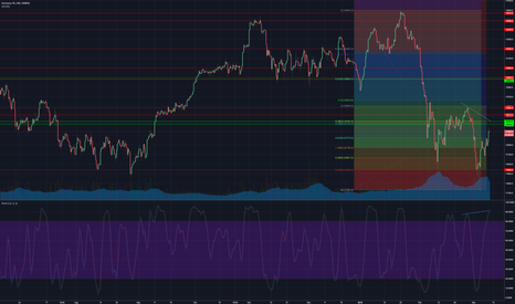 DE30EUR: Divergence pattern on 4H - in DAX