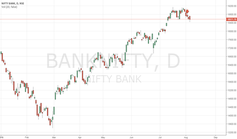 BANKNIFTY: trend change