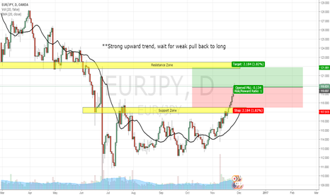 EURJPY: EUR/JPY, DAY CHART, LONG (27-NOV-2016)