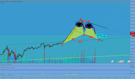 BTCUSD: A Fibonacci to 21k