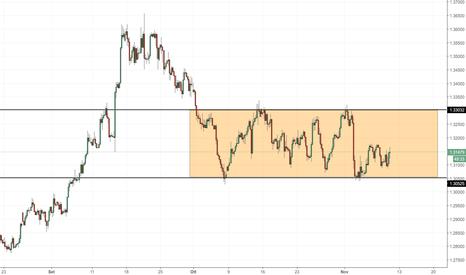 GBPUSD: GBP/USD: siamo ancora all'interno del trading range