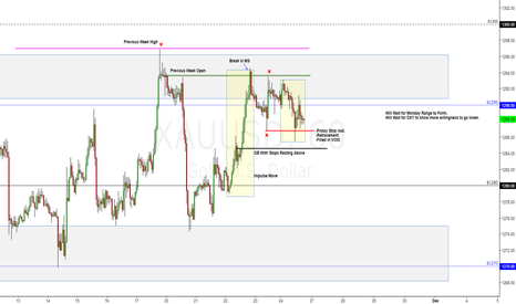 XAUUSD: Setting Up Nicely