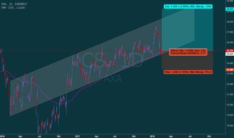 CS: AXA am Boden des Trendkanals