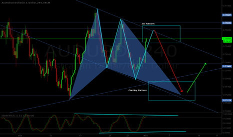 AUDUSD: AUD/USD H4 - Bearish 3D pattern + Bullish Gartley projection