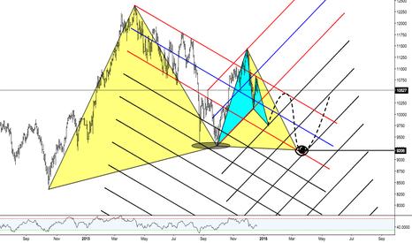GER30: DAX predictions