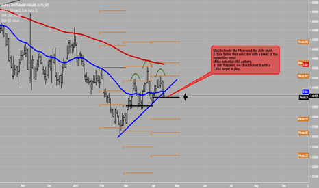 EURAUD: EURAUD potential short opportunity