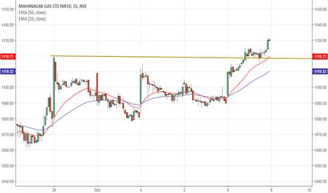 Gas Price Tradingview